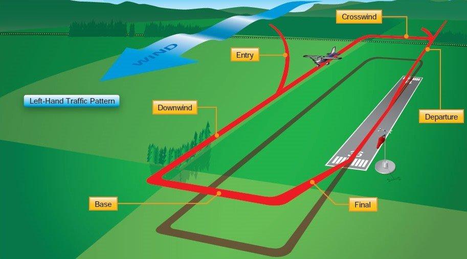 Traffic Pattern (2).jpg
