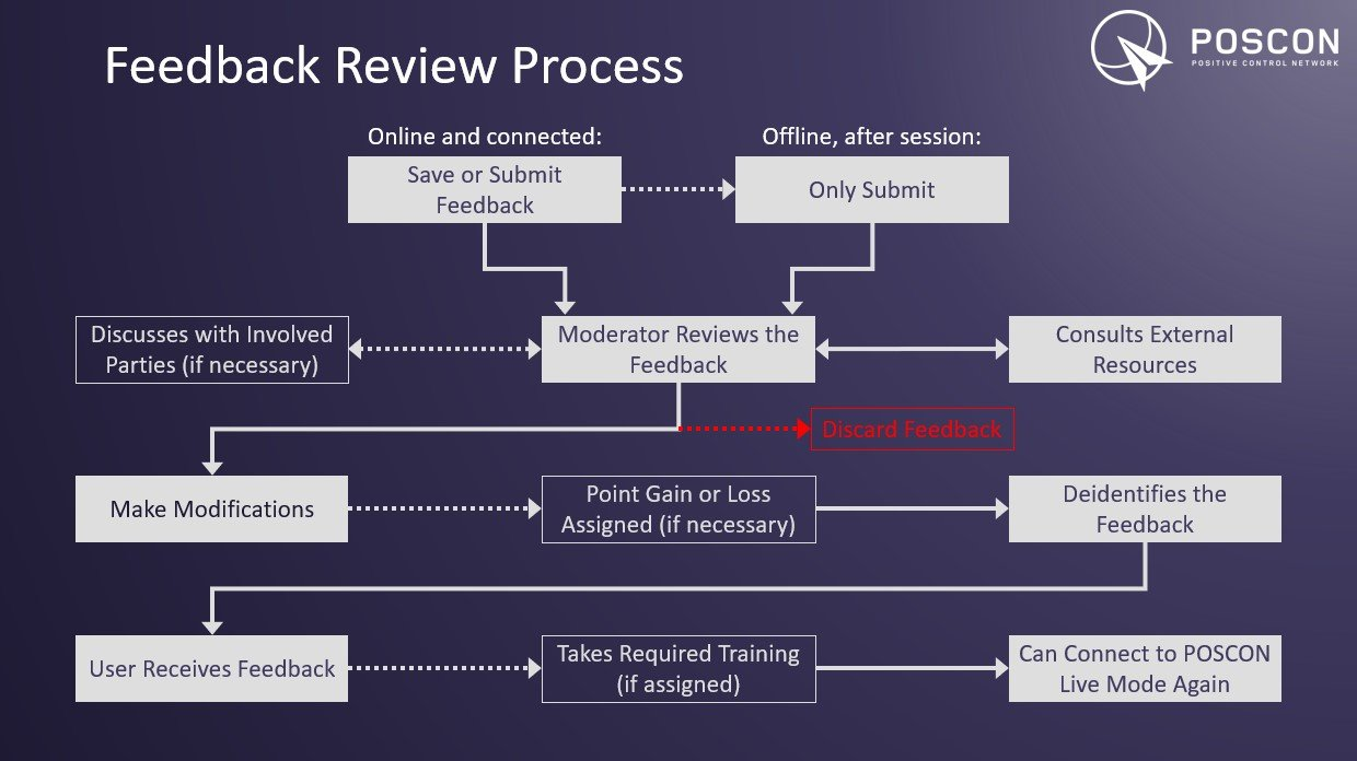 Feedback Review Process